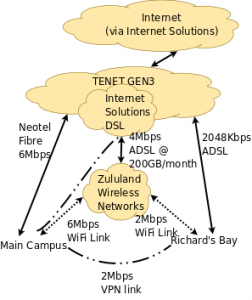 UZ Internet - move to GEN3