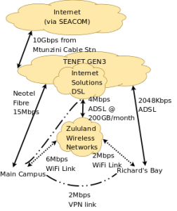 UZ Internet - GEN3 with SEACOM